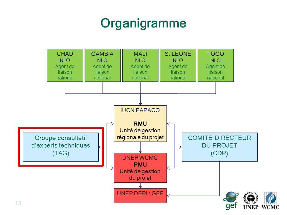 Organigramme 13 UNEP DEPI / GEF UNEP WCMC PMU Unité de gestion du projet IUCN PAPACO RMU Unité de gestion régionale du projet TOGO NLO Agent de liaiso