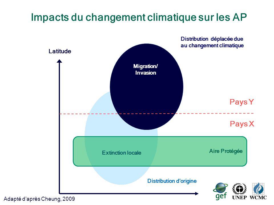 Impacts du changement climatique sur les AP Latitude Pays Y Pays X Distribution dorigine Depth Distribution déplacée due au changement climatique Extinction locale Migration/ Invasion Adapté daprès Cheung, 2009 Aire Protégée