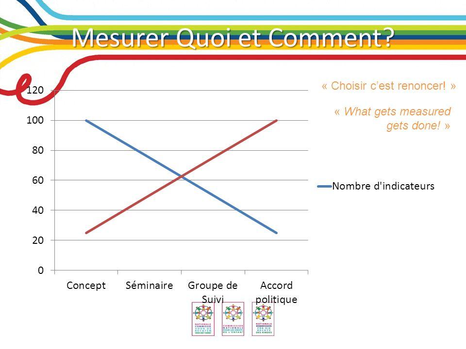 Mesurer Quoi et Comment « Choisir cest renoncer! » « What gets measured gets done! »