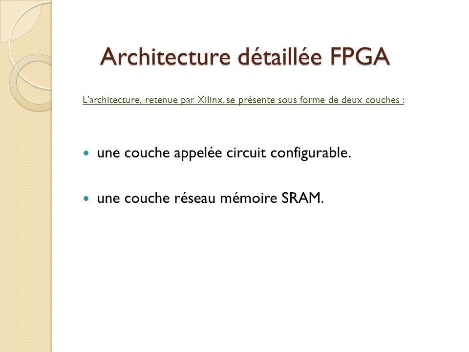 Architecture détaillée FPGA L architecture, retenue par Xilinx, se présente sous forme de deux couches : une couche appelée circuit configurable.