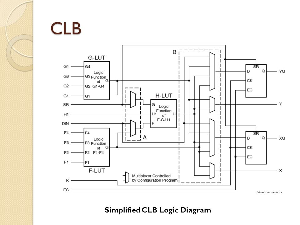 CLB Simplified CLB Logic Diagram