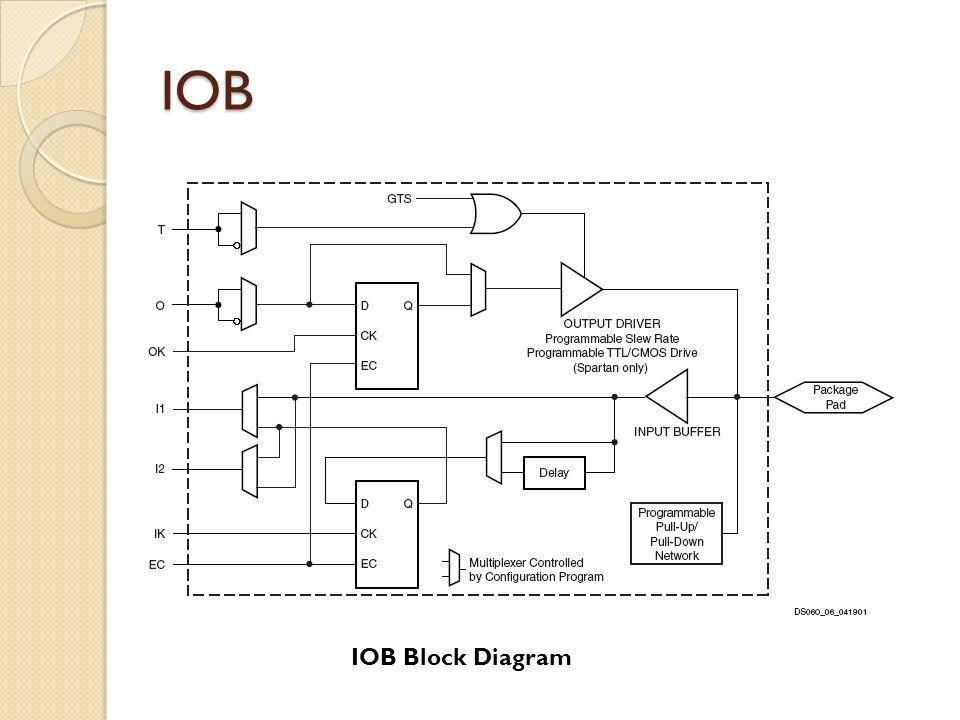 IOB IOB Block Diagram