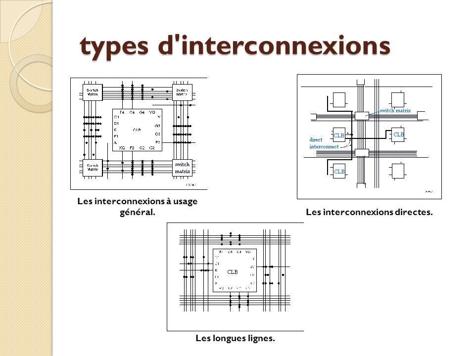 types d interconnexions Les interconnexions à usage général.