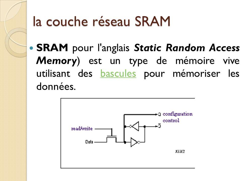 la couche réseau SRAM SRAM pour l anglais Static Random Access Memory) est un type de mémoire vive utilisant des bascules pour mémoriser les données.bascules