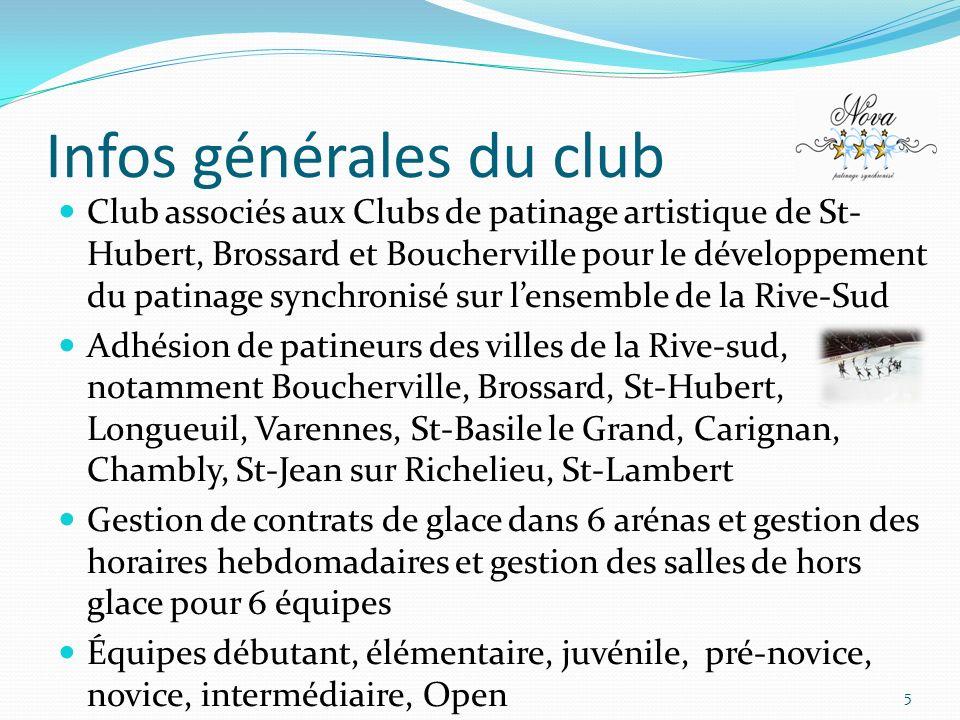Infos générales du club Club associés aux Clubs de patinage artistique de St- Hubert, Brossard et Boucherville pour le développement du patinage synchronisé sur lensemble de la Rive-Sud Adhésion de patineurs des villes de la Rive-sud, notamment Boucherville, Brossard, St-Hubert, Longueuil, Varennes, St-Basile le Grand, Carignan, Chambly, St-Jean sur Richelieu, St-Lambert Gestion de contrats de glace dans 6 arénas et gestion des horaires hebdomadaires et gestion des salles de hors glace pour 6 équipes Équipes débutant, élémentaire, juvénile, pré-novice, novice, intermédiaire, Open 5