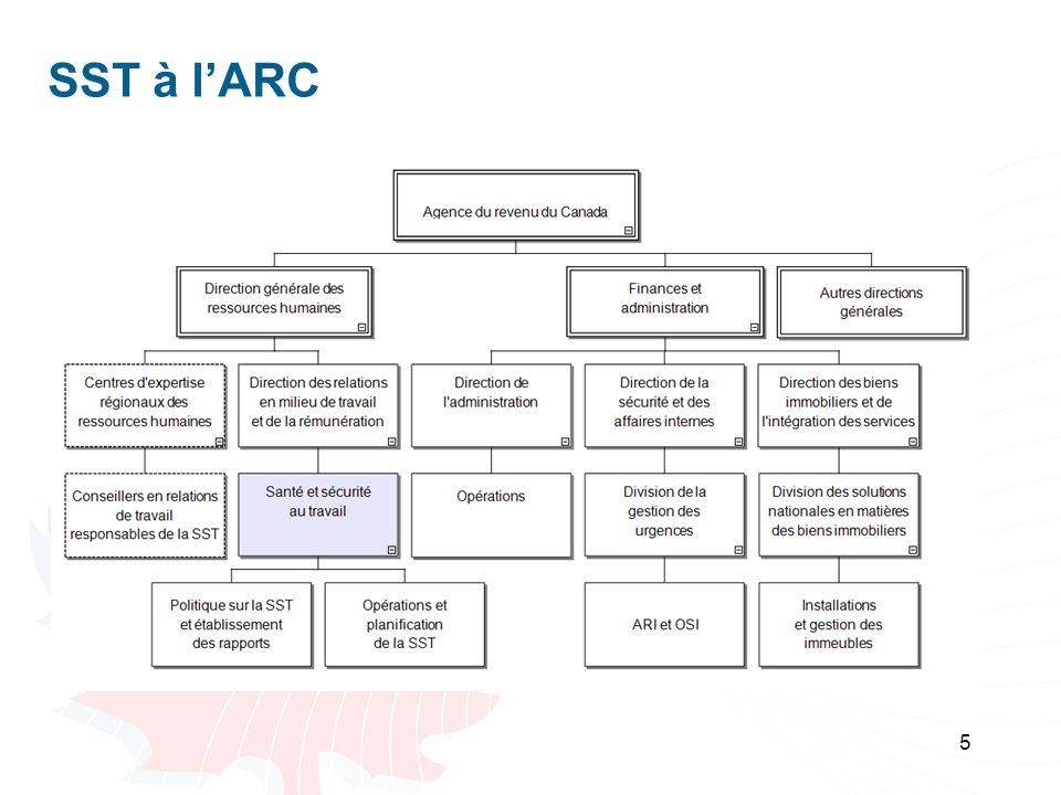 6 Réseau de la SST à lARC Bureau national à la DGRH et à la DRMTR : Élaboration de la politique; Surveillance et établissement de rapports à léchelle nationale; Gestion du CNOSS; Centre dexpertise en matière de SST.