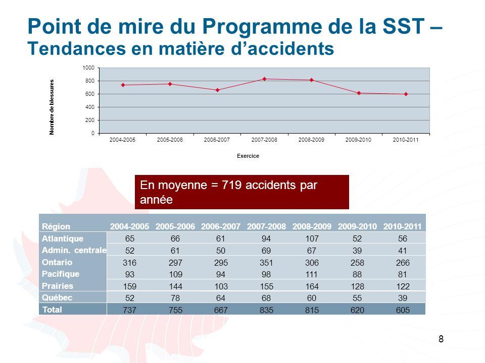 8 Point de mire du Programme de la SST – Tendances en matière daccidents En moyenne = 719 accidents par année Région 2004-2005 -2006 -2007 -2008 -2009