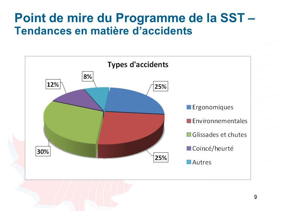 9 Point de mire du Programme de la SST – Tendances en matière daccidents