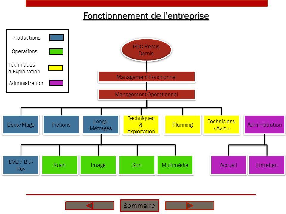 Fonctionnement de lentreprise Sommaire PDG Remis Darnis Management Fonctionnel Management Opérationnel Docs/Mags Planning Longs- Métrages Fictions Tec