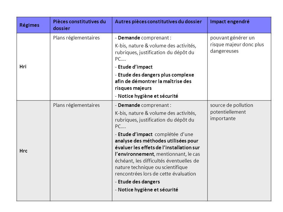 Régimes Pièces constitutives du dossier Autres pièces constitutives du dossierImpact engendré Hri Plans réglementaires- Demande comprenant : K-bis, na