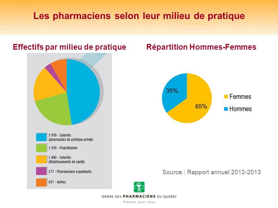 Les pharmaciens selon leur milieu de pratique Effectifs par milieu de pratiqueRépartition Hommes-Femmes Source : Rapport annuel 2012-2013