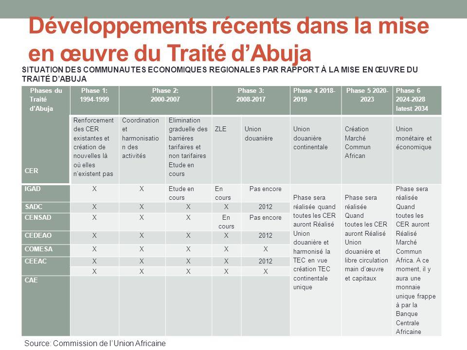 Développements récents dans la mise en œuvre du Traité dAbuja Phases du Traité dAbuja CER Phase 1: 1994-1999 Phase 2: 2000-2007 Phase 3: 2008-2017 Pha