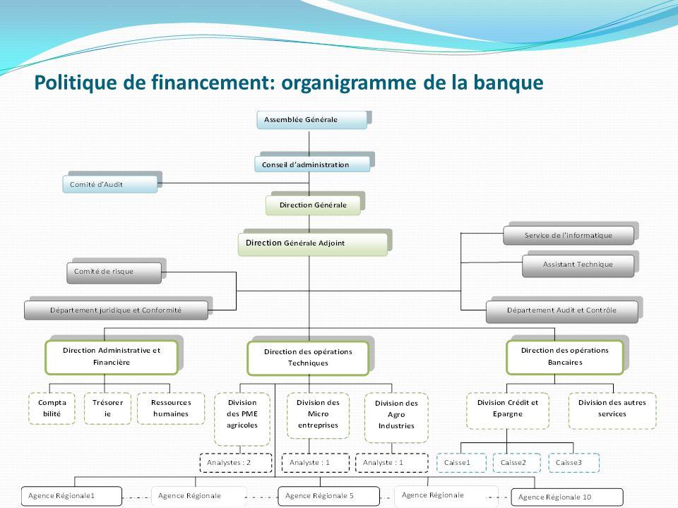 Politique de financement: organigramme de la banque