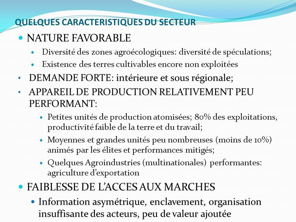 QUELQUES CARACTERISTIQUES DU SECTEUR NATURE FAVORABLE Diversité des zones agroécologiques: diversité de spéculations; Existence des terres cultivables