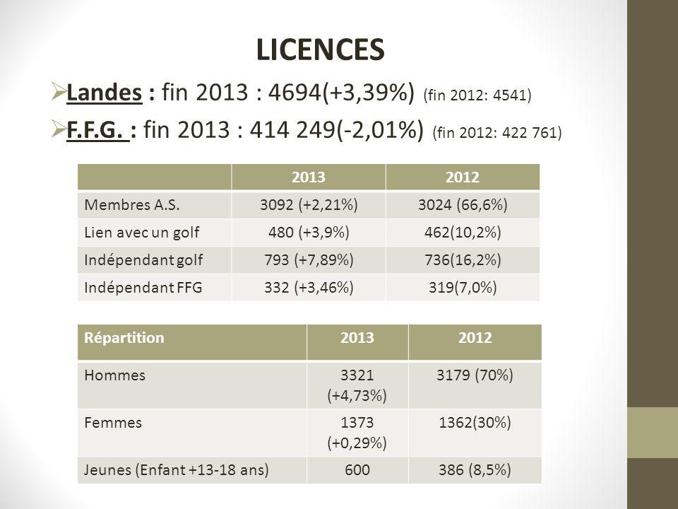 LICENCES Landes : fin 2013 : 4694(+3,39%) (fin 2012: 4541) F.F.G. : fin 2013 : 414 249(-2,01%) (fin 2012: 422 761) 20132012 Membres A.S.3092 (+2,21%)3