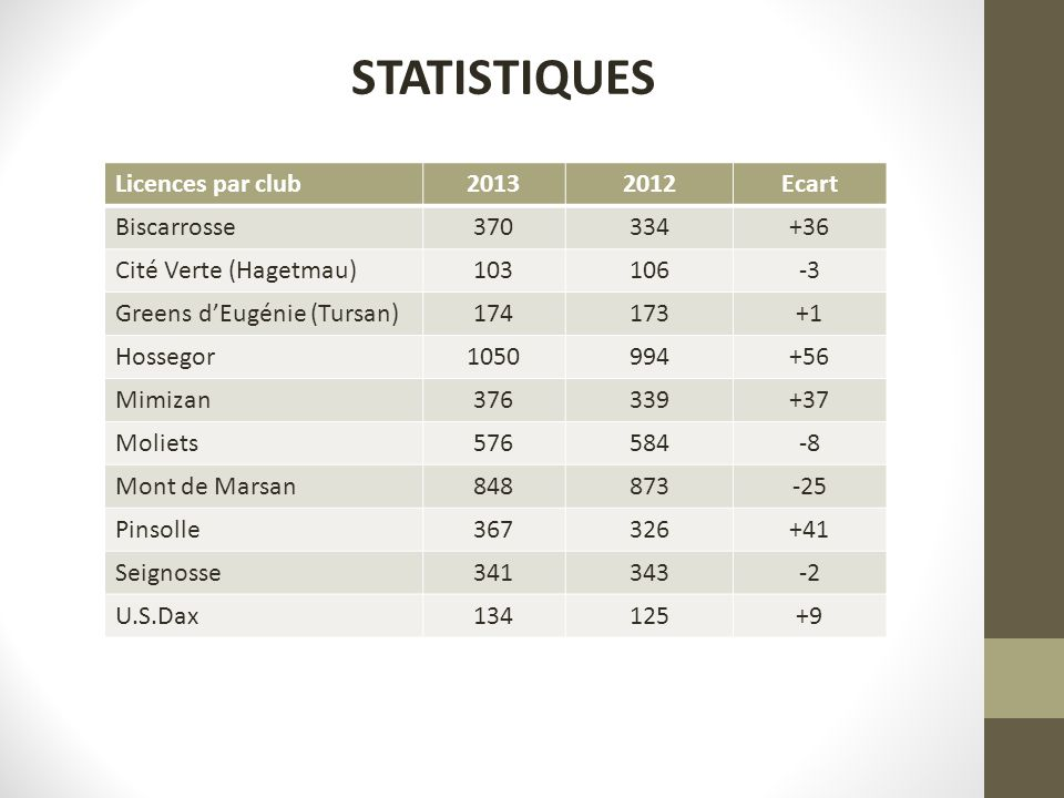 STATISTIQUES Licences par club20132012Ecart Biscarrosse370334+36 Cité Verte (Hagetmau)103106-3 Greens dEugénie (Tursan)174173+1 Hossegor1050994+56 Mim