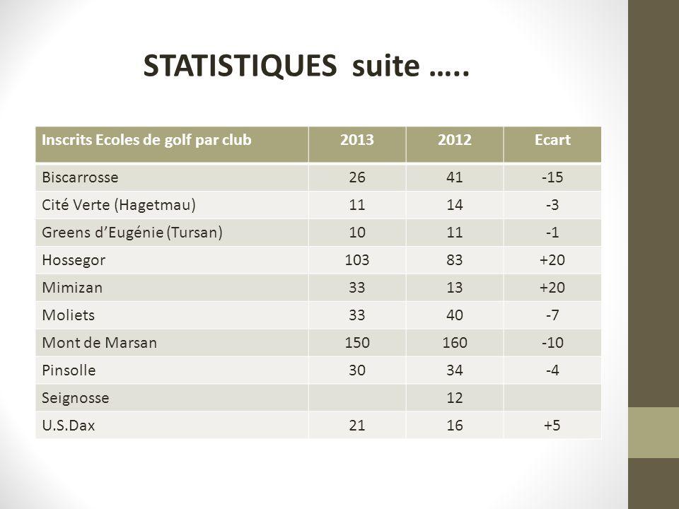 Inscrits Ecoles de golf par club20132012Ecart Biscarrosse2641-15 Cité Verte (Hagetmau)1114-3 Greens dEugénie (Tursan)1011 Hossegor10383+20 Mimizan3313