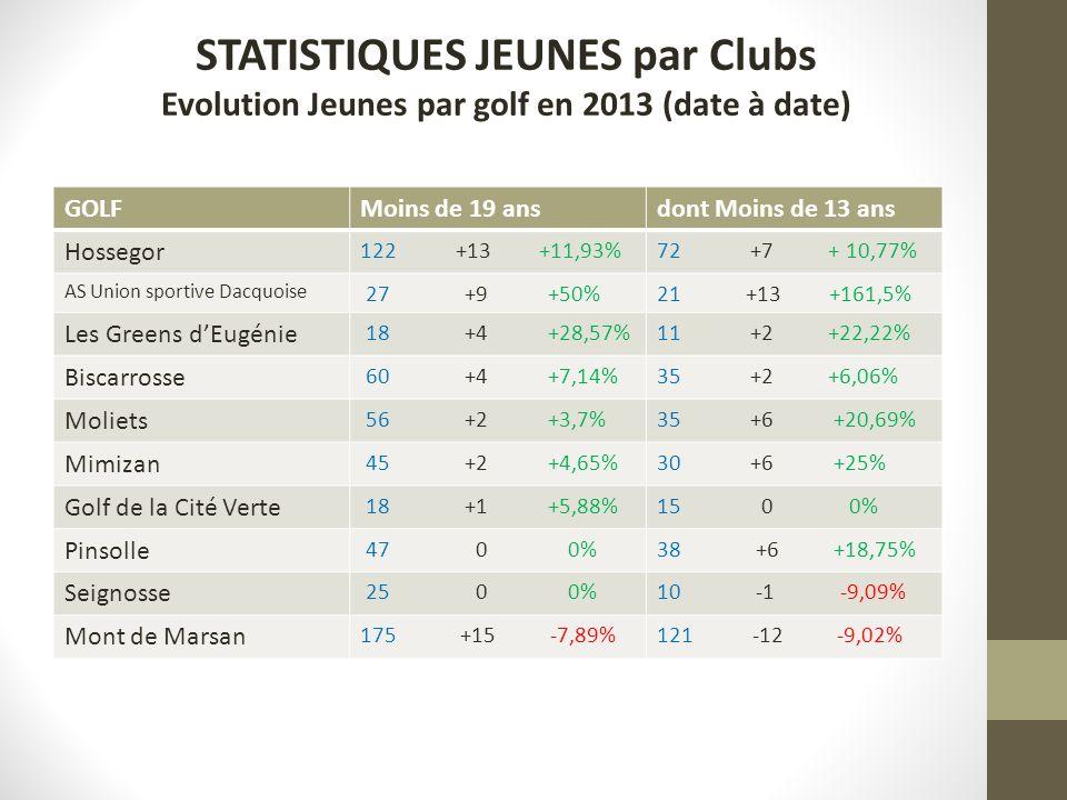 STATISTIQUES JEUNES par Clubs Evolution Jeunes par golf en 2013 (date à date) GOLFMoins de 19 ansdont Moins de 13 ans Hossegor 122 +13 +11,93%72 +7 + 10,77% AS Union sportive Dacquoise 27 +9 +50%21 +13 +161,5% Les Greens dEugénie 18 +4 +28,57%11 +2 +22,22% Biscarrosse 60 +4 +7,14%35 +2 +6,06% Moliets 56 +2 +3,7%35 +6 +20,69% Mimizan 45 +2 +4,65%30 +6 +25% Golf de la Cité Verte 18 +1 +5,88%15 0 0% Pinsolle 47 0 0%38 +6 +18,75% Seignosse 25 0 0%10 -1 -9,09% Mont de Marsan 175 +15 -7,89%121 -12 -9,02%