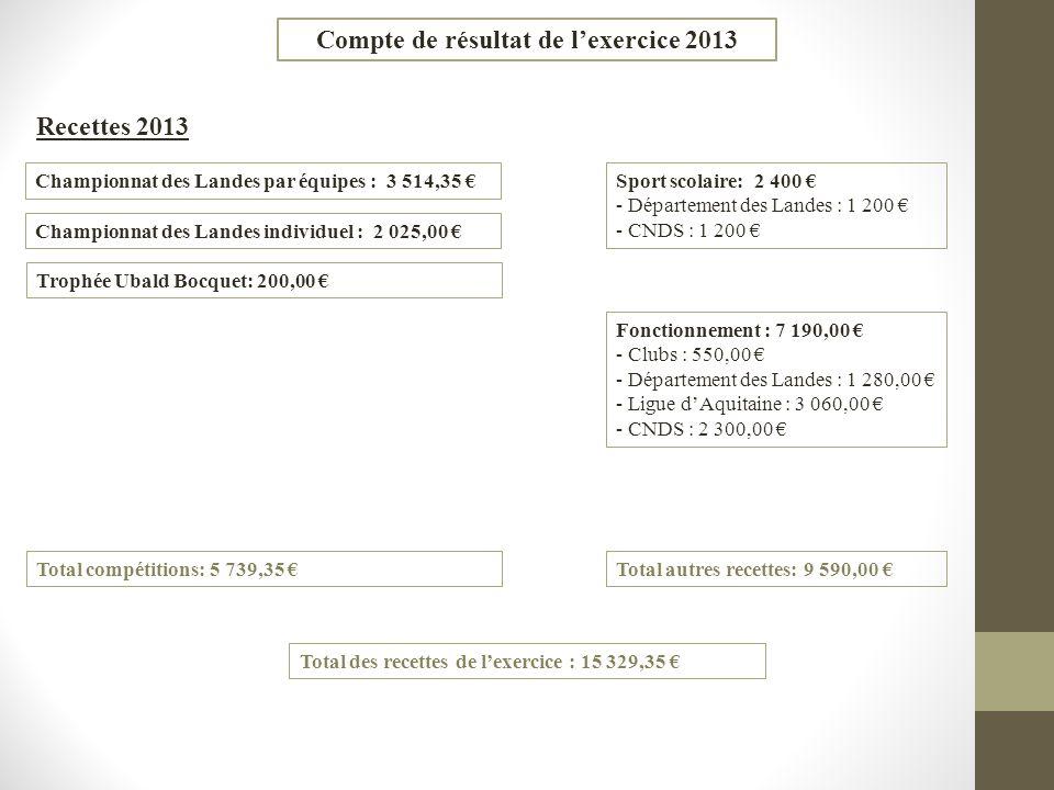 Compte de résultat de lexercice 2013 Recettes 2013 Championnat des Landes par équipes : 3 514,35 Championnat des Landes individuel : 2 025,00 Trophée