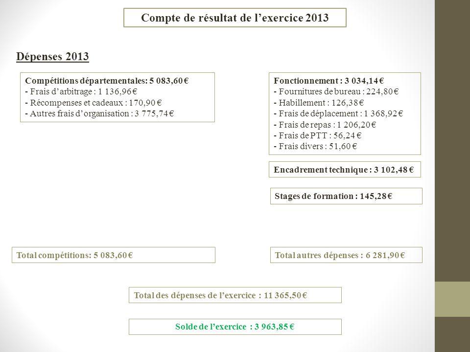 Compte de résultat de lexercice 2013 Dépenses 2013 Compétitions départementales: 5 083,60 - Frais darbitrage : 1 136,96 - Récompenses et cadeaux : 170