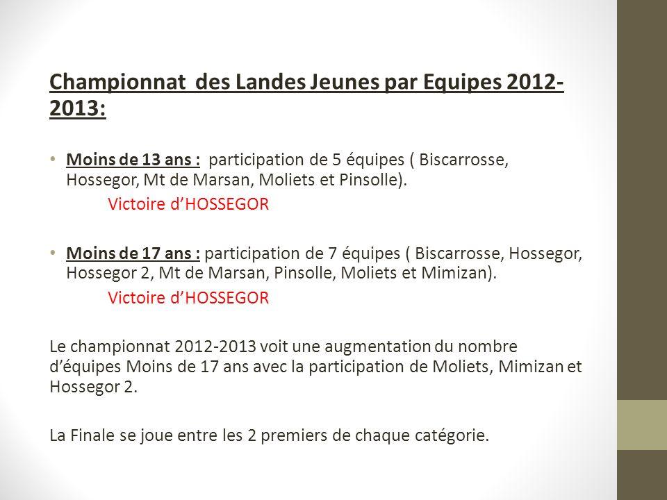 Championnat des Landes Jeunes par Equipes 2012- 2013: Moins de 13 ans : participation de 5 équipes ( Biscarrosse, Hossegor, Mt de Marsan, Moliets et Pinsolle).