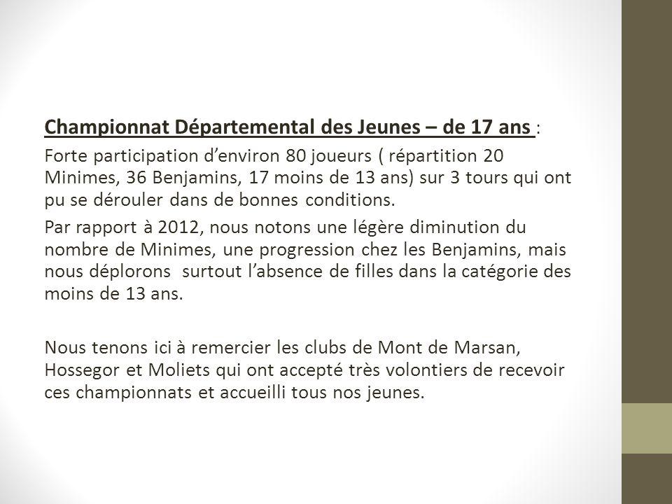 Championnat Départemental des Jeunes – de 17 ans : Forte participation denviron 80 joueurs ( répartition 20 Minimes, 36 Benjamins, 17 moins de 13 ans) sur 3 tours qui ont pu se dérouler dans de bonnes conditions.