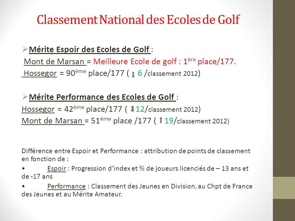 Classement National des Ecoles de Golf Mérite Espoir des Ecoles de Golf : Mont de Marsan = Meilleure Ecole de golf : 1 ère place/177. Hossegor = 90 èm