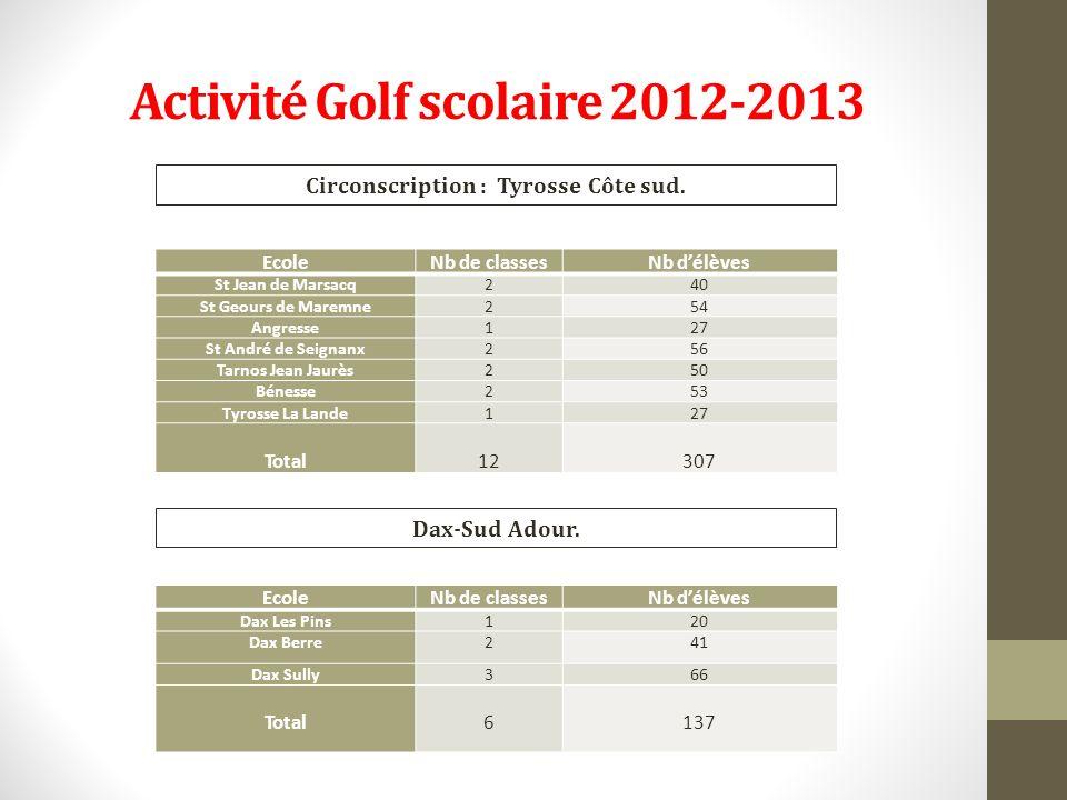 Activité Golf scolaire 2012-2013 EcoleNb de classesNb délèves St Jean de Marsacq240 St Geours de Maremne254 Angresse127 St André de Seignanx256 Tarnos