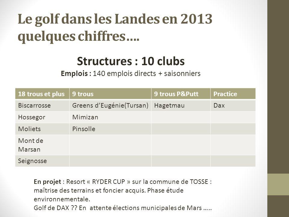 Le golf dans les Landes en 2013 quelques chiffres…. 18 trous et plus9 trous9 trous P&PuttPractice BiscarrosseGreens dEugénie(Tursan)HagetmauDax Hosseg