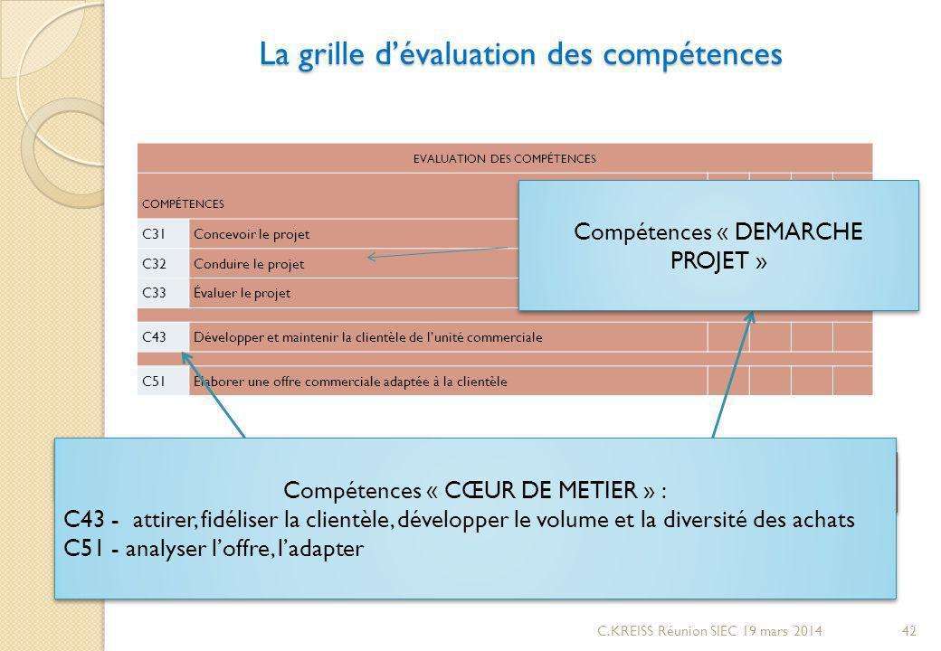 La grille dévaluation des compétences La grille dévaluation des compétences EVALUATION DES COMPÉTENCES DEGRÉ DE MAITRISE COMPÉTENCES 1234 C31Concevoir le projet C32Conduire le projet C33Évaluer le projet C43Développer et maintenir la clientèle de lunité commerciale C51Élaborer une offre commerciale adaptée à la clientèle Identification des compétences à niveau « 2 » Identification des compétences à niveau « 2 » Identification 4 niveaux de maîtrise des compétences Compétences « CŒUR DE METIER » : C43 - attirer, fidéliser la clientèle, développer le volume et la diversité des achats C51 - analyser loffre, ladapter Compétences « CŒUR DE METIER » : C43 - attirer, fidéliser la clientèle, développer le volume et la diversité des achats C51 - analyser loffre, ladapter Compétences « DEMARCHE PROJET » 42C.KREISS Réunion SIEC 19 mars 2014