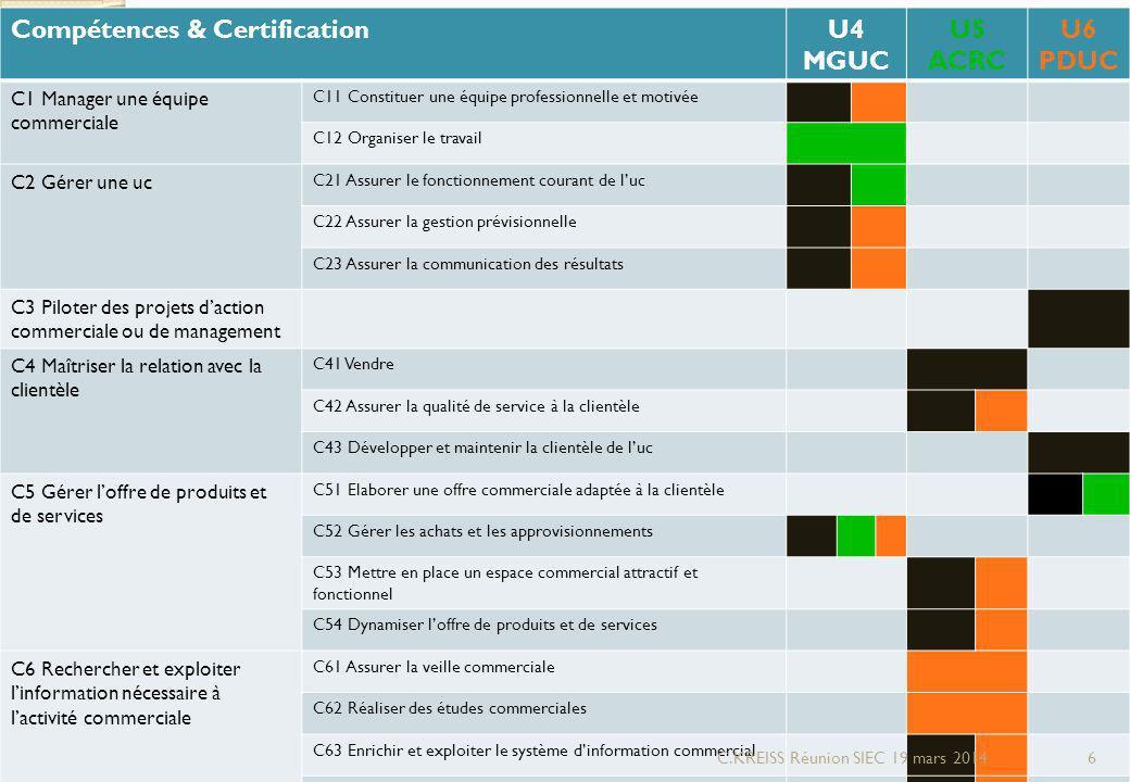 Compétences & CertificationU4 MGUC U5 ACRC U6 PDUC C1 Manager une équipe commerciale C11 Constituer une équipe professionnelle et motivée C12 Organiser le travail C2 Gérer une uc C21 Assurer le fonctionnement courant de luc C22 Assurer la gestion prévisionnelle C23 Assurer la communication des résultats C3 Piloter des projets daction commerciale ou de management C4 Maîtriser la relation avec la clientèle C41 Vendre C42 Assurer la qualité de service à la clientèle C43 Développer et maintenir la clientèle de luc C5 Gérer loffre de produits et de services C51 Elaborer une offre commerciale adaptée à la clientèle C52 Gérer les achats et les approvisionnements C53 Mettre en place un espace commercial attractif et fonctionnel C54 Dynamiser loffre de produits et de services C6 Rechercher et exploiter linformation nécessaire à lactivité commerciale C61 Assurer la veille commerciale C62 Réaliser des études commerciales C63 Enrichir et exploiter le système dinformation commercial C64 Intégrer les technologies de linformation dans son activité C.KREISS Réunion SIEC 19 mars 20146