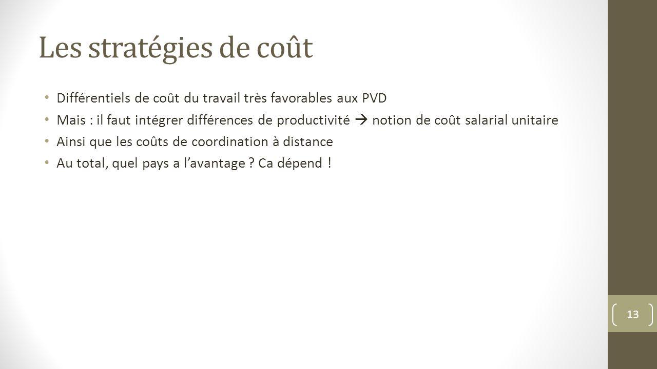 Les stratégies de coût Différentiels de coût du travail très favorables aux PVD Mais : il faut intégrer différences de productivité notion de coût sal