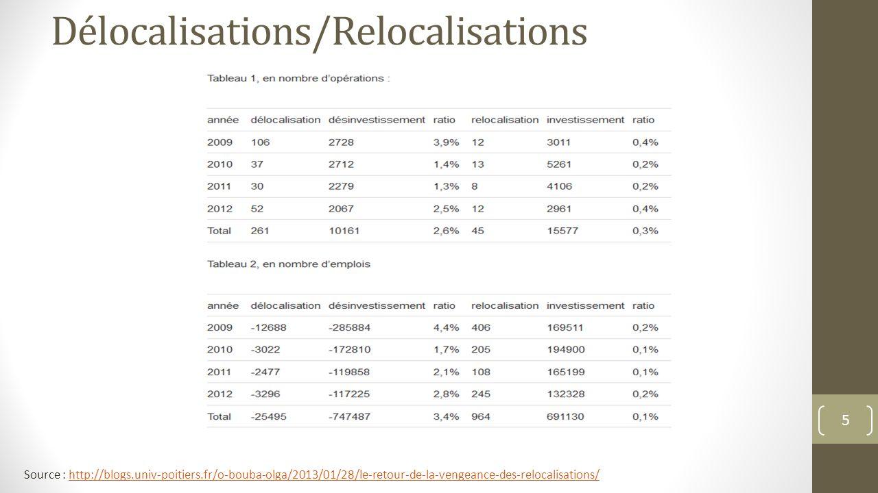 Délocalisations/Relocalisations 5 Source : http://blogs.univ-poitiers.fr/o-bouba-olga/2013/01/28/le-retour-de-la-vengeance-des-relocalisations/http://