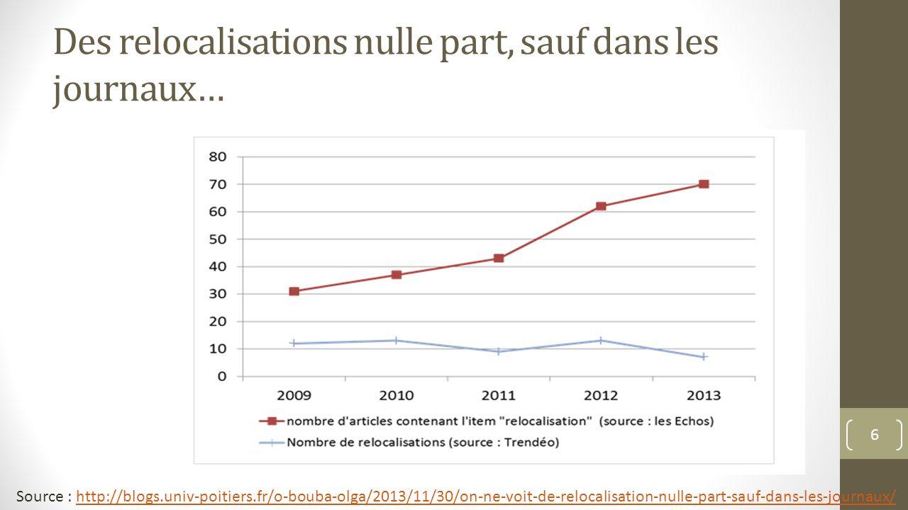 Des relocalisations nulle part, sauf dans les journaux… Source : http://blogs.univ-poitiers.fr/o-bouba-olga/2013/11/30/on-ne-voit-de-relocalisation-nu