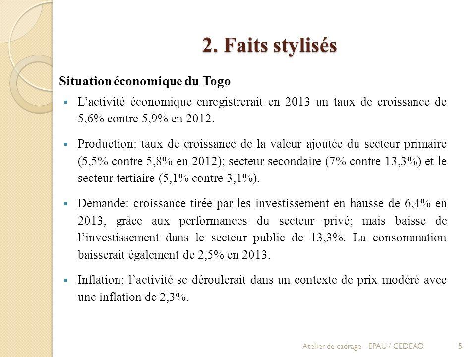 2. Faits stylisés Situation économique du Togo Lactivité économique enregistrerait en 2013 un taux de croissance de 5,6% contre 5,9% en 2012. Producti