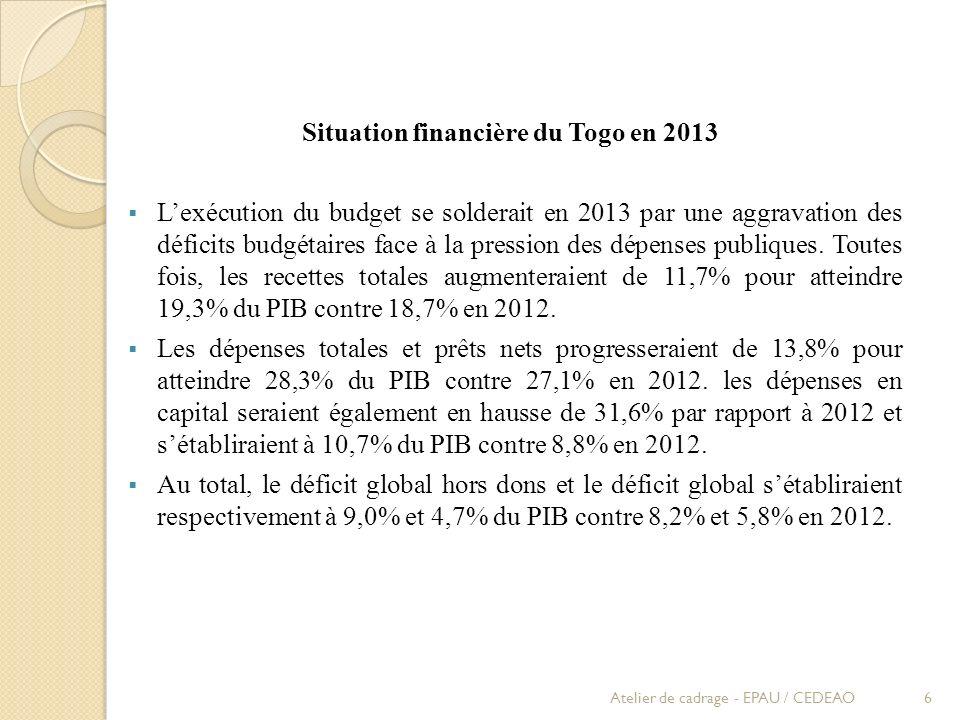 Quelques indicateurs des finances publiques de lEtat togolais Source: Comptabilité Nationale Atelier de cadrage - EPAU / CEDEAO7 Indicateurs200920102011201220132014 Taux de croissance du PIB en terme réel) 3,4 4,04,85,95,66,0 Taux dinflation annuel (%) 1,91,43,62,61,93,0 Solde budgétaire global (hors dons en % du PIB) -4,9-3,7-5,9-8,2-9,0-7,6 Recettes publiques hors dons (% du PIB) 16,819,020,318,320,120,0 Dépenses publiques (% du PB) 21,822,626,926,428,3 Encours de la dette extérieure (% du PIB) 51,616,613,614,114,418,3 Recettes fiscales (% du PIB) 15,315,716,416,516,917,6 Masse salariale / recettes fiscales 41,233,535,936,737,435,7