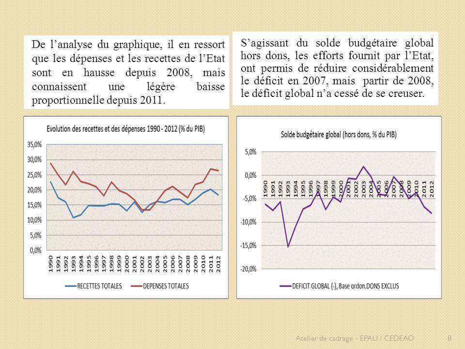 De lanalyse du graphique, il en ressort que les dépenses et les recettes de lEtat sont en hausse depuis 2008, mais connaissent une légère baisse propo