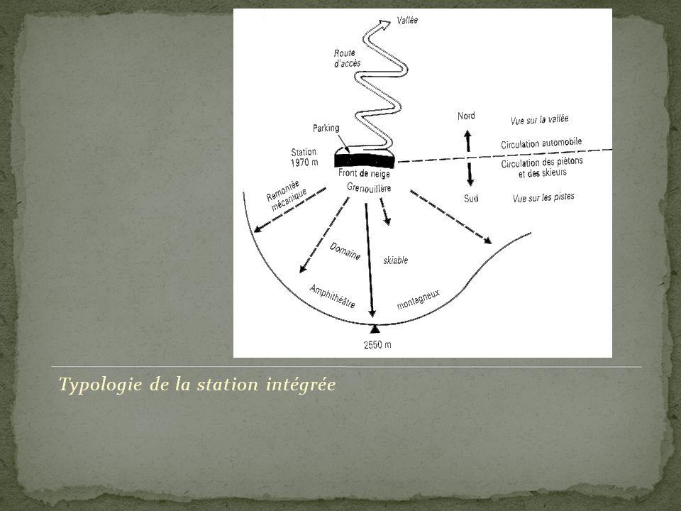 Typologie de la station intégrée