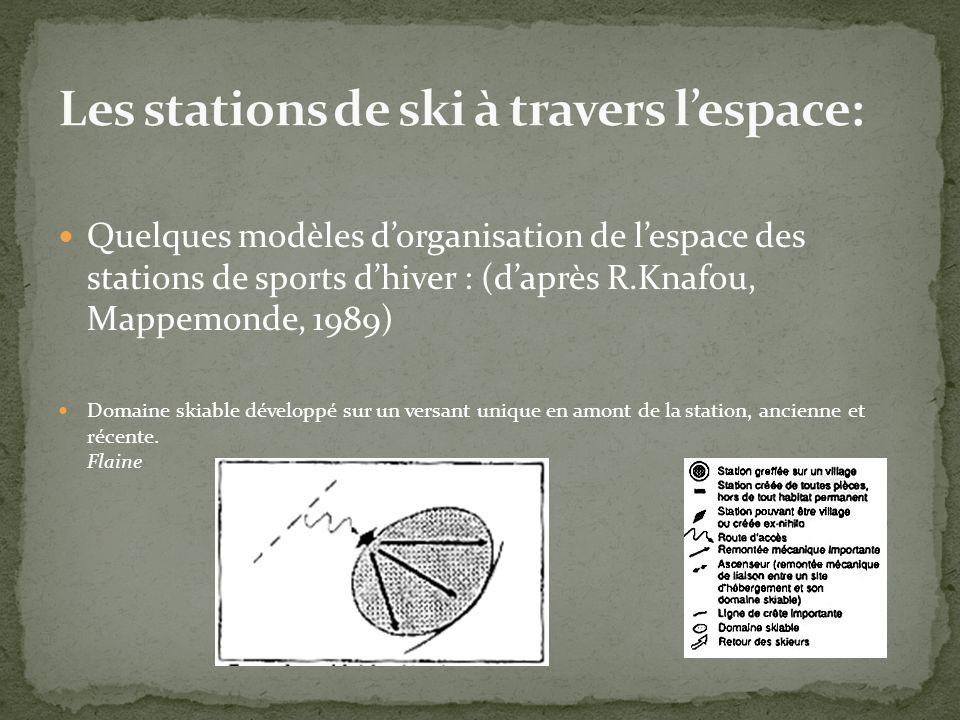 Quelques modèles dorganisation de lespace des stations de sports dhiver : (daprès R.Knafou, Mappemonde, 1989) Domaine skiable développé sur un versant