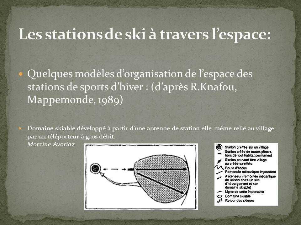 Quelques modèles dorganisation de lespace des stations de sports dhiver : (daprès R.Knafou, Mappemonde, 1989) Domaine skiable développé à partir dune