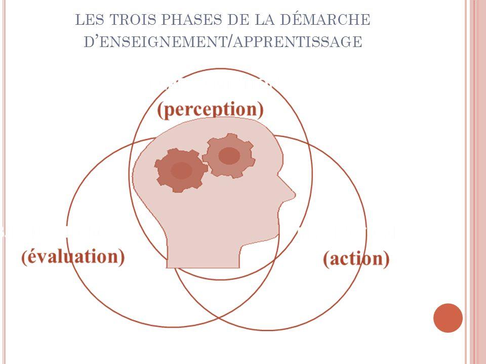 LES TROIS PHASES DE LA DÉMARCHE D ENSEIGNEMENT / APPRENTISSAGE