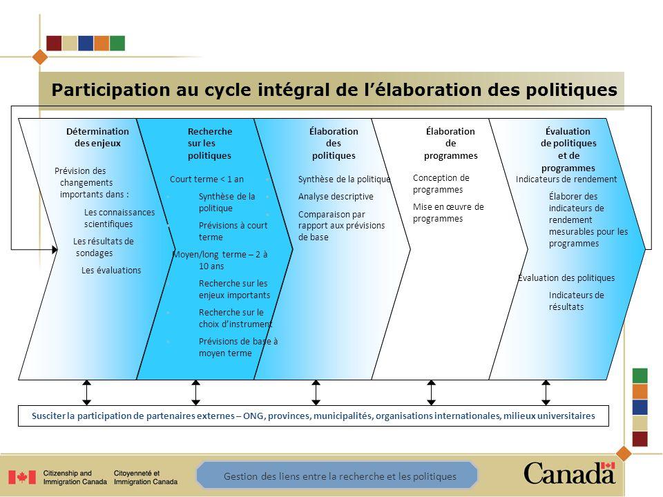 Participation au cycle intégral de lélaboration des politiques Détermination des enjeux Recherche sur les politiques Élaboration des politiques Élabor