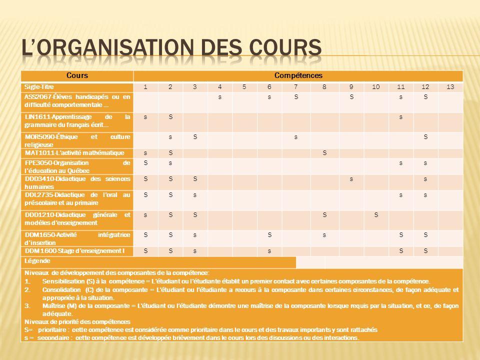 CoursCompétences Sigle-Titre12345678910111213 ASS2067-Élèves handicapés ou en difficulté comportementale … s sS S sS LIN1611-Apprentissage de la grammaire du français écrit… sS s MOR5090-Éthique et culture religieuse sS s S MAT1011-Lactivité mathématiquesS S FPE3050-Organisation de léducation au Québec Ss ss DDD3410-Didactique des sciences humaines SSS s s DDL2735-Didactique de loral au préscolaire et au primaire SSs ss DDD1210-Didactique générale et modèles denseignement sSS S S DDM1650-Activité intégratrice dinsertion SSs S s SS DDM1600-Stage denseignement ISSs s SS Légende Niveaux de développement des composantes de la compétence: 1.Sensibilisation (S) à la compétence = Létudiant ou létudiante établit un premier contact avec certaines composantes de la compétence.