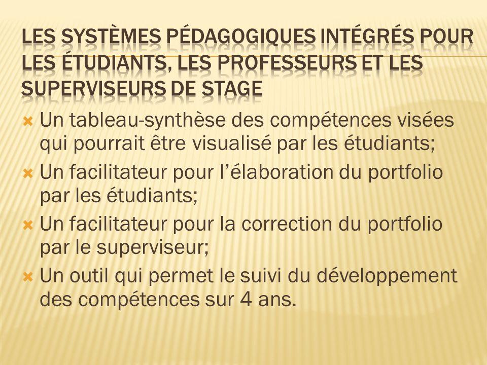 Un tableau-synthèse des compétences visées qui pourrait être visualisé par les étudiants; Un facilitateur pour lélaboration du portfolio par les étudi