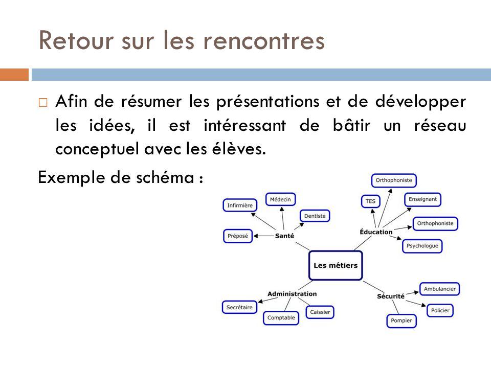 Retour sur les rencontres Afin de résumer les présentations et de développer les idées, il est intéressant de bâtir un réseau conceptuel avec les élèves.