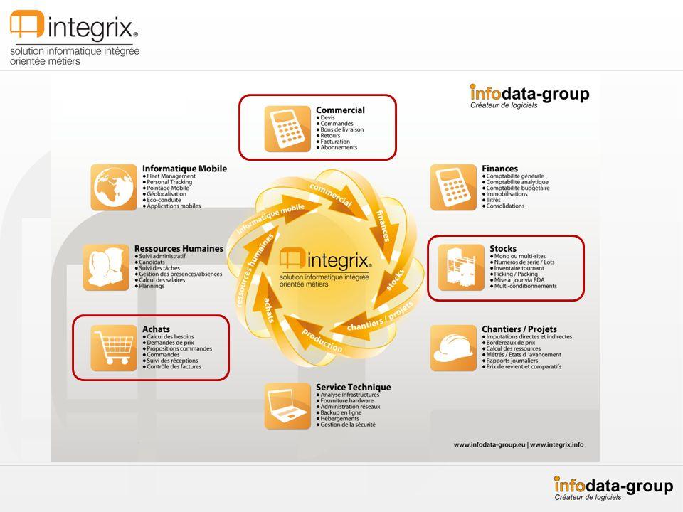 STOCKIX+ version 2014 La gestion des SAVs/Tâches Exemple de processus de validation de la création dun nouveau client.