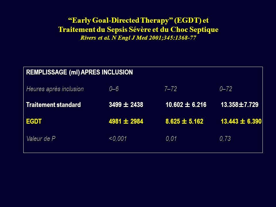 REMPLISSAGE (ml) APRES INCLUSION Heures après inclusion0–67–720–72 Traitement standard3499 ± 2438 10.602 ± 6.216 13.358±7.729 EGDT4981 ± 2984 8.625 ± 5.162 13.443 ± 6.390 Valeur de P<0,001 0,010,73 Early Goal-Directed Therapy (EGDT) et Traitement du Sepsis Sévère et du Choc Septique Rivers et al.
