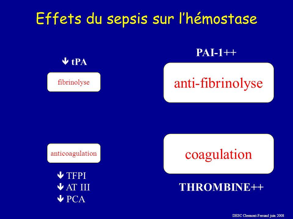 DESC Clermont-Ferrand juin 2008 Effets du sepsis sur lhémostase fibrinolyse coagulation anticoagulation anti-fibrinolyse THROMBINE++ TFPI AT III PCA tPA PAI-1++