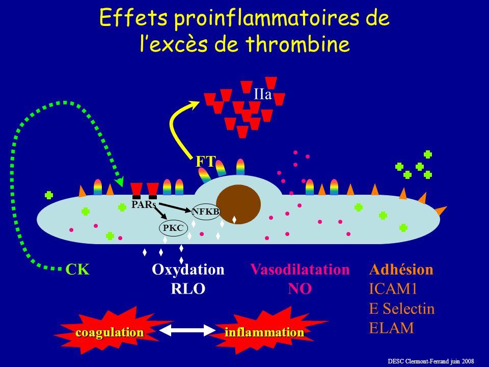 DESC Clermont-Ferrand juin 2008 Effets proinflammatoires de lexcès de thrombine Adhésion ICAM1 E Selectin ELAM Vasodilatation NO CK Oxydation RLO FT IIa PARs PKC NFKB coagulationinflammation