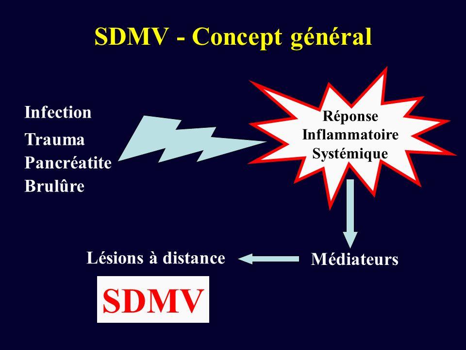 SDMV - Concept général Infection Trauma Pancréatite Brulûre Réponse Inflammatoire Systémique SDMV Médiateurs Lésions à distance